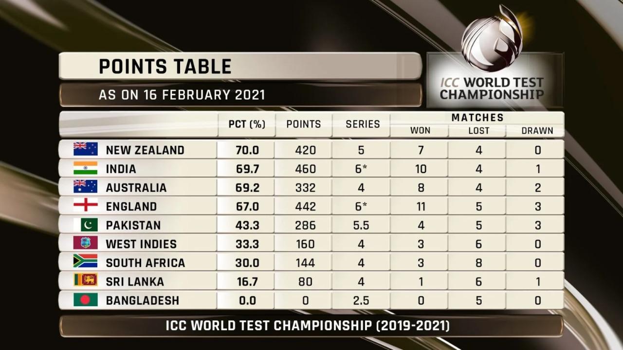 आईसीसी-टेस्ट