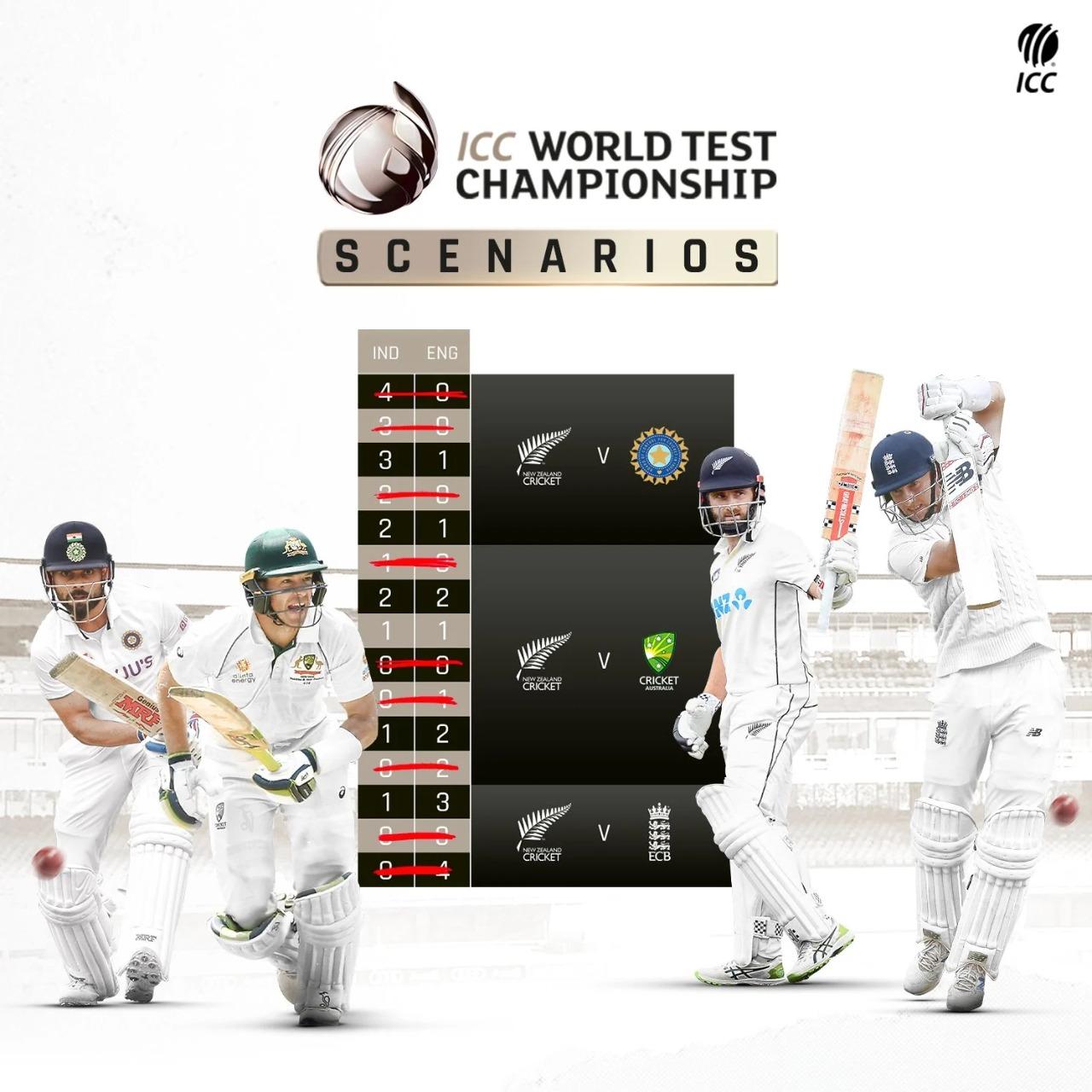 आईसीसी टेस्ट
